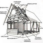 Строительство своими руками каркасного дома