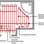 Отопление «Тёплый пол», преимущества очевидны